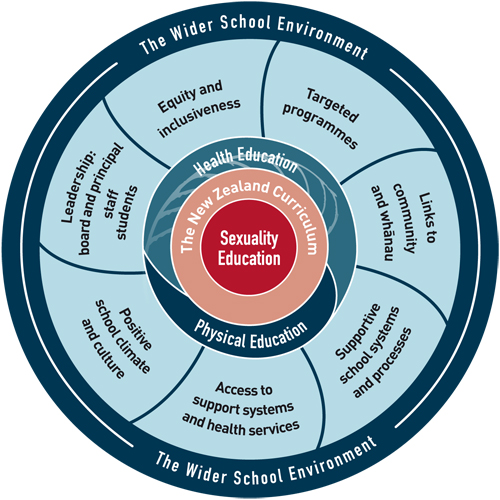 importance of sex education in secondary schools